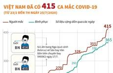 [Infographics] Việt Nam ghi nhận 415 ca mắc bệnh COVID-19