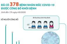 [Infographics] Đã có 378 bệnh nhân mắc COVID-19 được công bố khỏi bệnh
