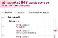 [Infographics] Việt Nam đã có 847 ca mắc bệnh COVID-19