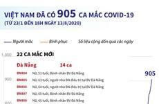 [Infographics] Việt Nam ghi nhận 905 ca mắc bệnh COVID-19