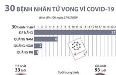 [Infographics] Việt Nam có 30 bệnh nhân tử vong vì COVID-19