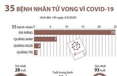 [Infographics] Việt Nam ghi nhận 35 bệnh nhân tử vong vì COVID-19
