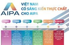 [Infographics] Việt Nam đóng góp nhiều sáng kiến thực chất cho AIPA