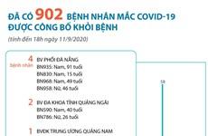 [Infographics] Đã có 902 bệnh nhân mắc COVID-19 được công bố khỏi bệnh