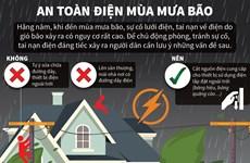 [Infographics] Đảm bảo an toàn điện trong mùa mưa bão