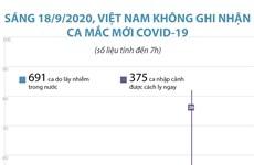 [Infographics] Sáng 18/9, Việt Nam không ghi nhận ca mắc mới COVID-19