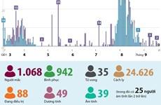 [Infographics] Sáng 21/9/2020, Việt Nam không ghi nhận ca mắc COVID-19