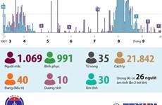 [Infographics] Sáng 25/9, Việt Nam không ghi nhận ca mắc COVID-19 mới