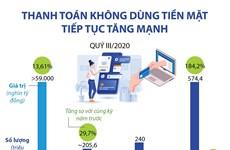 [Infographics] Thanh toán không dùng tiền mặt tiếp tục tăng mạnh