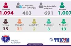 [Infographics] Việt Nam ghi nhận 1.094 ca mắc bệnh COVID-19