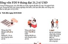 [Infographics] Tổng vốn FDI 9 tháng đạt 21,2 tỷ USD