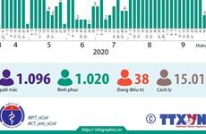 [Infographics] 1.020 bệnh nhân mắc COVID-19 được công bố khỏi bệnh