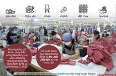 [Infographics] Việt Nam gia tăng xuất khẩu vào thị trường EU