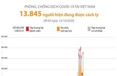 [Infographics] Gần 14.000 người đang cách ly do COVID-19 tại Việt Nam