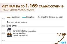 [Infographics] Việt Nam đã có 1.169 ca mắc COVID-19