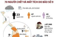 [Infographics] Bão số 9 đã khiến 70 người chết và mất tích