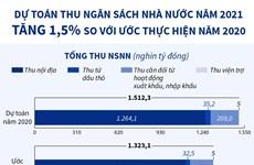 [Infographics] Dự toán thu ngân sách Nhà nước năm 2021 tăng 1,5%