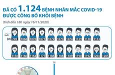 [Infographics] 1.124 bệnh nhân mắc COVID-19 được công bố khỏi bệnh