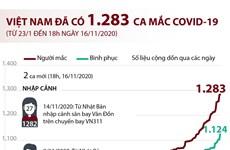 [Infographics] Việt Nam đã có 1.283 ca mắc COVID-19