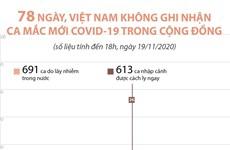 [Infographics] 78 ngày, Việt Nam không ghi nhận ca mắc mới COVID-19
