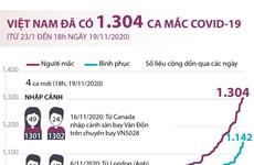[Infographics] Việt Nam ghi nhận 1.304 ca mắc COVID-19
