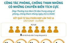[Infographics] Công tác phòng chống tham nhũng chuyển biến tích cực