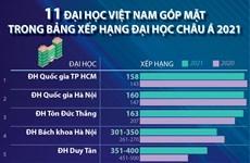 [Infographics] 11 trường ĐH Việt Nam vào Bảng xếp hạng châu Á 2021