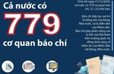 [Infographics] Việt Nam có 779 cơ quan báo chí trên cả nước