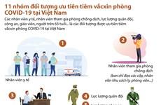 [Infographics] 11 nhóm đối tượng ưu tiên tiêm phòng COVID-19