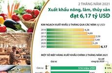 [Infographics] 2 tháng, xuất khẩu nông-lâm-thủy sản đạt 6,17 tỷ USD