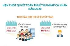 [Infographics] Hạn chót quyết toán thuế thu nhập cá nhân năm 2020