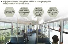 [Infographics] Xe buýt Hà Nội giảm sản lượng, doanh thu do COVID-19