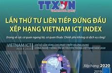 TTXVN lần thứ 4 liên tiếp đứng đầu xếp hạng Vietnam ICT Index