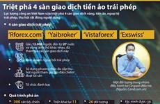 [Infographics] Hà Nội triệt phá 4 sàn giao dịch tiền ảo trái phép