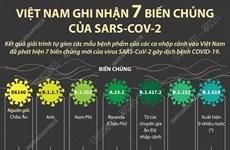 [Infographics] Việt Nam ghi nhận 7 biến chủng của SARS-CoV-2