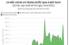 [Infographics] Các ca mắc COVIVD-19 trong nước qua 4 đợt dịch