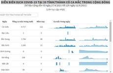 Diễn biến dịch COVID-19 tại 39 tỉnh, thành có ca mắc trong cộng đồng