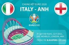 [Infographics] Đường tới chung kết EURO 2020 của hai đội Anh-Italy