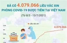 Đã có hơn 4 triệu liều vaccine COVID-19 được tiêm tại Việt Nam