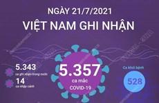 [Infographics] Ngày 21/7, Việt Nam ghi nhận 5.357 ca mắc COVID-19