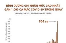Bình Dương ghi nhận gần 1.000 ca mắc COVID-19 trong ngày