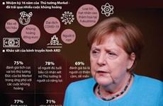 [Infographics] Người dân Đức đánh giá tích cực uy tín của bà Merkel
