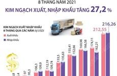 [Infographics] 8 tháng năm 2021, kim ngạch xuất, nhập khẩu tăng 27,2%