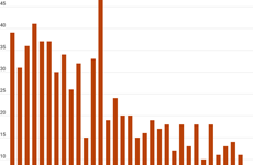 Bình Dương kiểm soát tốt dịch COVID-19, số ca tử vong giảm mạnh