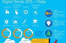 Người Italy có trình độ sử dụng công nghệ số hàng đầu ở châu Âu