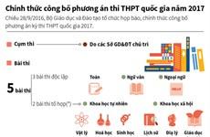 [Infographics] Môn nào sẽ thi trắc nghiệm trong kỳ thi THPT 2017?
