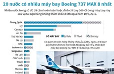 [Infographics] 20 nước có nhiều máy bay Boeing 737 MAX 8 nhất