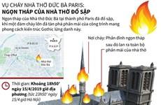 [Infographics] Ngọn tháp Nhà thờ Đức Bà Paris đổ sập sau vụ cháy