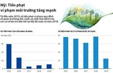 [Infographics] Mỹ: Tiền phạt vi phạm môi trường tăng mạnh