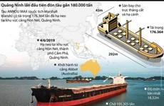 [Infographics] Quảng Ninh lần đầu tiên đón tàu gần 18.000 tấn